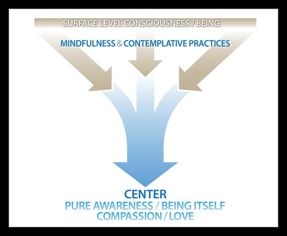 Deep Consciousness (2)